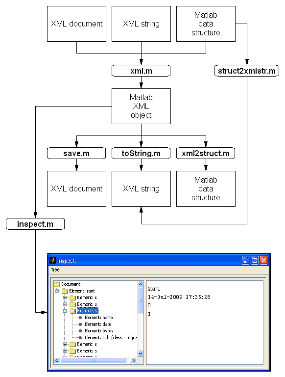 Overview of XML Toolbox